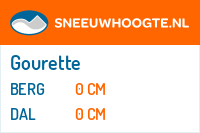 Wintersport Gourette