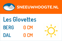 Wintersport Les Glovettes