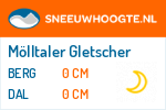 Wintersport Mölltaler Gletscher