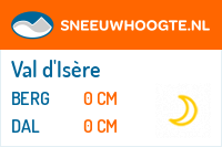 Recente sneeuwhoogte val d isere